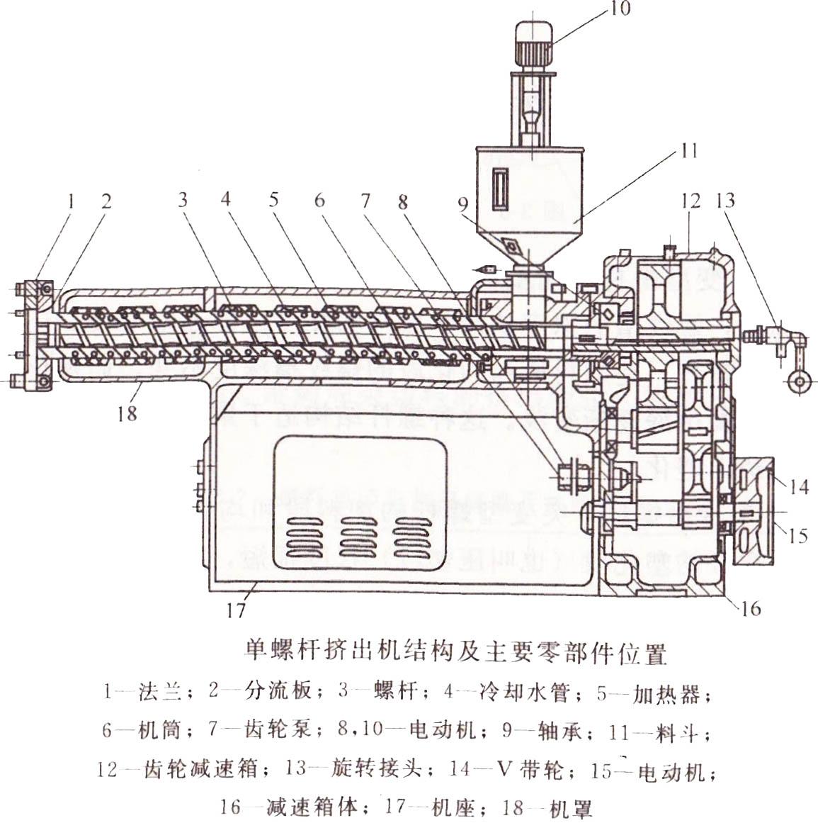 單螺桿擠出機結構及主要零部件